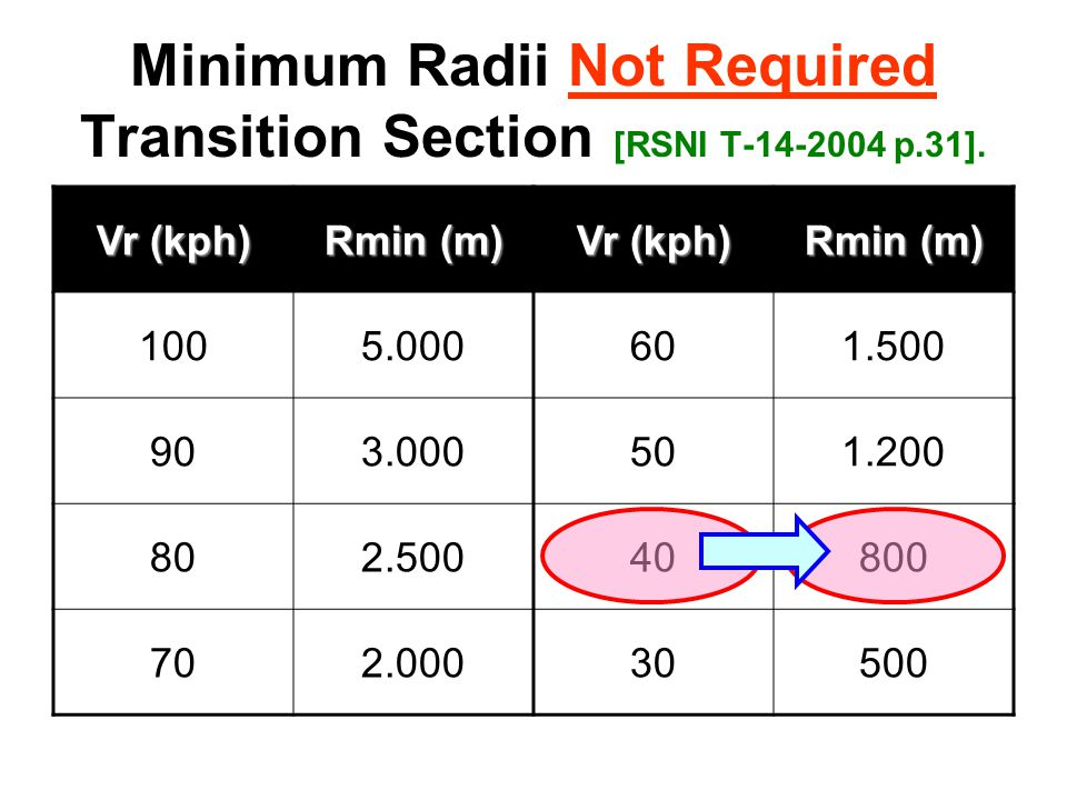 Minimum Radii Not Required Transition Section [RSNI T-14-2004 p.31].